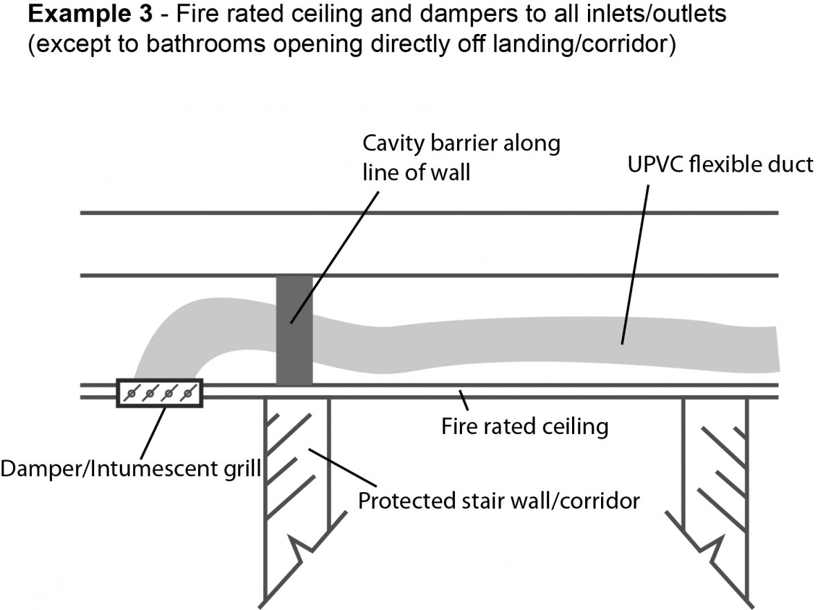 Technical Insight Part B Ventilation Ducts In Dwellings